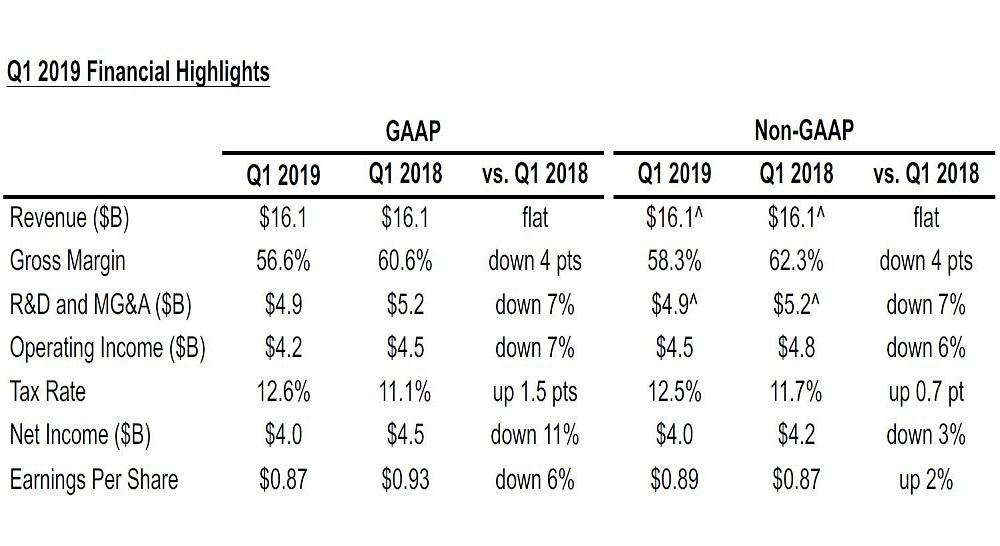 گزارش مالی سه ماهه اول 2019 شرکت اینتل، کاهش فروش در بازار سرور و درآمد بدون تغییر