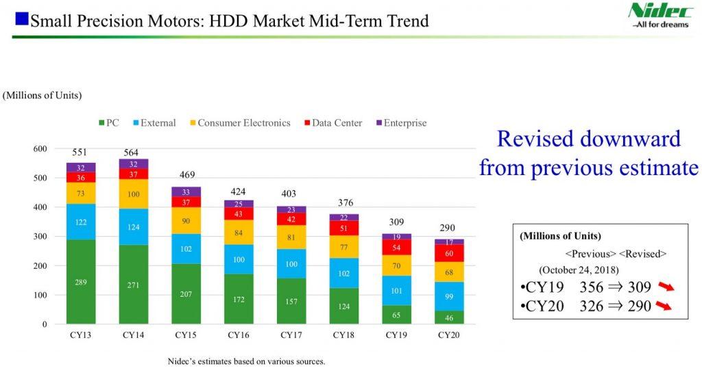 کاهش موجودی 50 درصدی هارد دیسکها در بازار نسبت به سال گذشته میلادی....