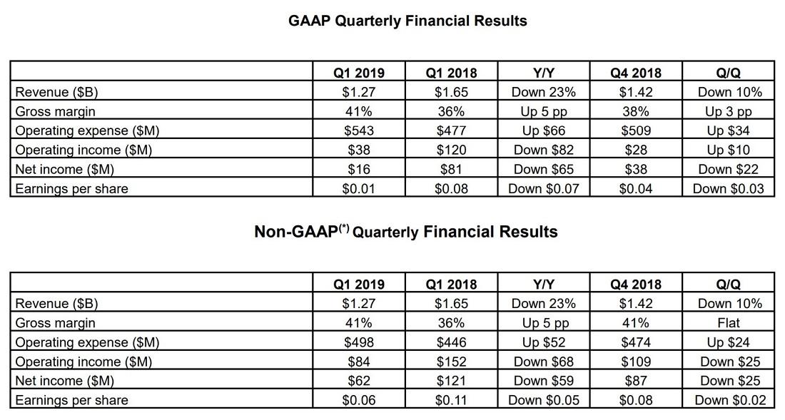 گزارش مالی سه ماهه اول سال 2019 شرکت AMD منتشر شد......