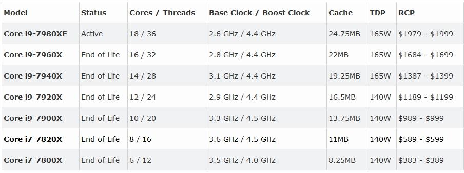 اینتل برخی از پردازندههای سری Skylake-X را بازنشسته میکند