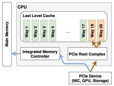آسیب پذیری جدید پردازندههای سرور Intel Xeon میتواند باعث دزدیده شدن اطلاعات شود