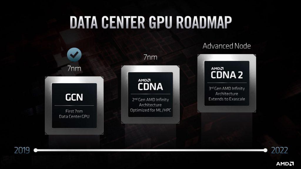 نسل جدید معماری گرافیکی CDNA و CDNA2 توسط AMD معرفی شد